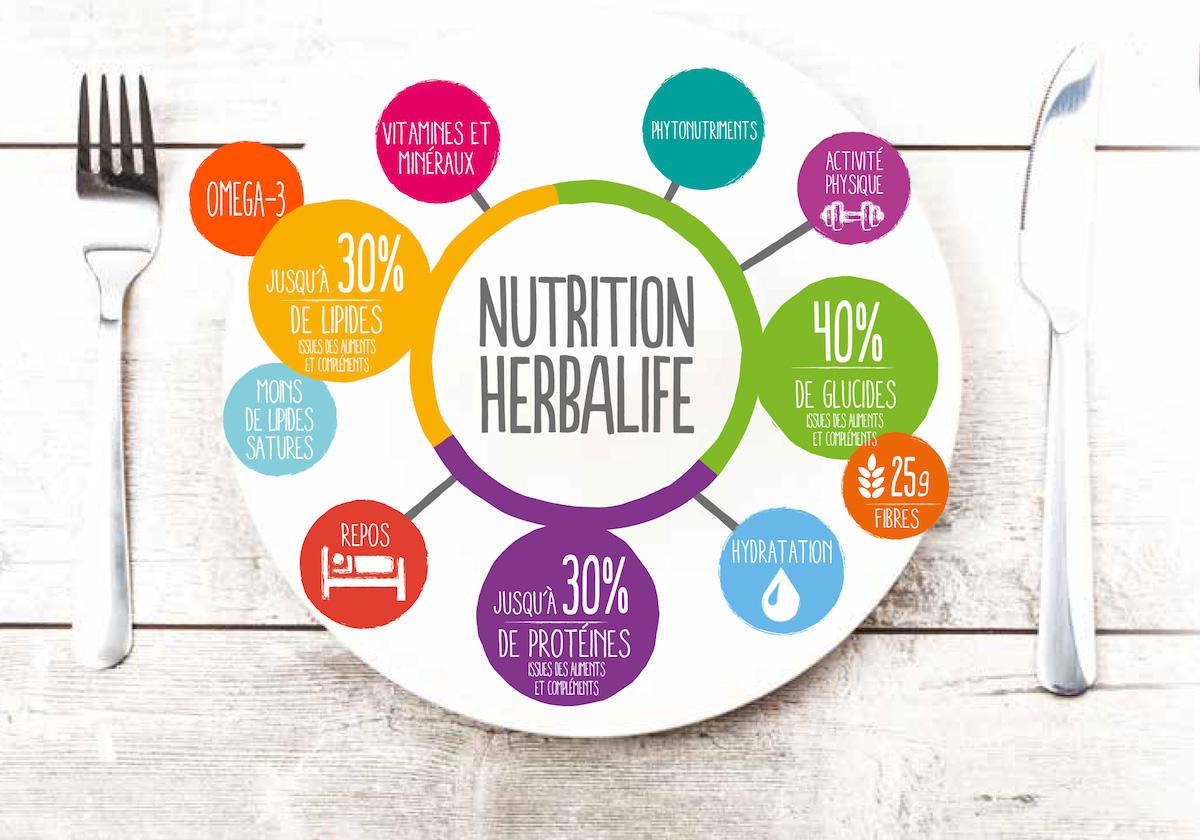 Exemple de repas équilibré avec Herbalife Nutrition